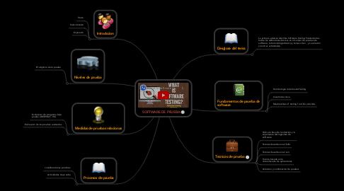 Mind Map: SOFTWARE DE PRUEBA
