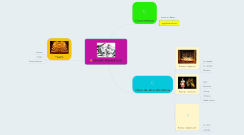 Mind Map: GÉNERO DRAMÁTICO