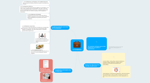 Mind Map: EL PATRIMONIO