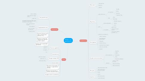 Mind Map: Мобильные приложения