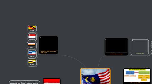 Mind Map: MALAYSIA YANG BERDAULAT