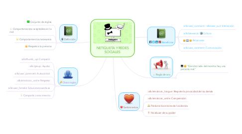 Mind Map: NETIQUETA Y REDES SOCIALES