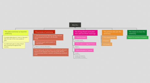 Mind Map: Waii Kru