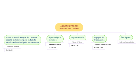 Mind Map: LIGAÇÕES/FORÇAS INTERMOLECULARES