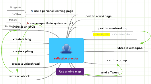 Mind Map: reflective practice