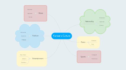 Mind Map: Karisse's Culture