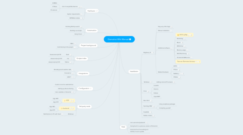 Mind Map: Domoticz Wiki Manual
