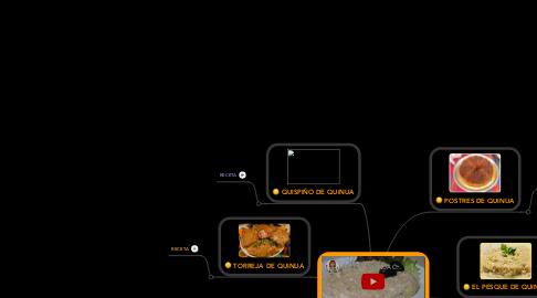 Mind Map: RECETAS DE PLATOS TÍPICOS DE MI LOCALIDAD CON QUINUA