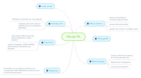 Mind Map: Plan de TFL
