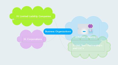 Mind Map: Business Organizations