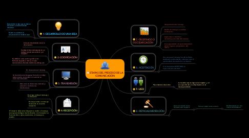 Mind Map: ETAPAS DEL PROCESO DE LA COMUNICACIÓN
