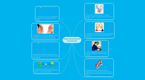 Mind Map: Etapas del proceso de comunicacion