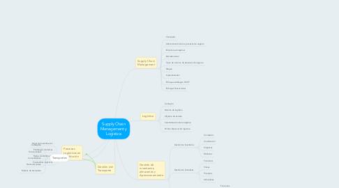 Mind Map: Supply Chain Management y Logística