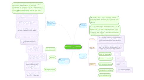 Mind Map: Introducción al estudio de la administracion