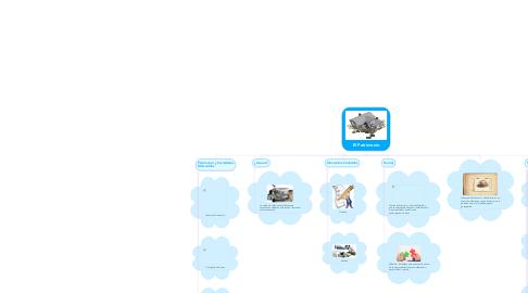 Mind Map: El Patrimonio