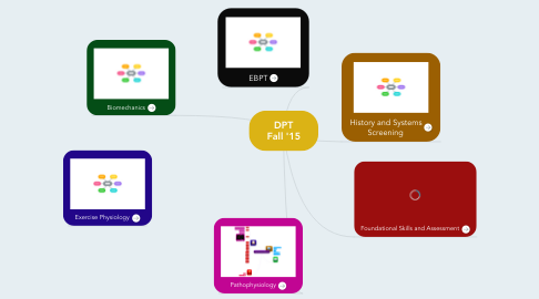 Mind Map: DPT Fall '15