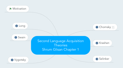 Mind Map: Second Language Acquisition Theories Shrum Glisan Chapter 1