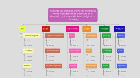 Mind Map: Incidencia del grado de orientación al mercado de las organizacines empresariales en el desarrollo de las capacidades estratégicas de marketing