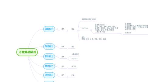 Mind Map: 芳香情緒精油