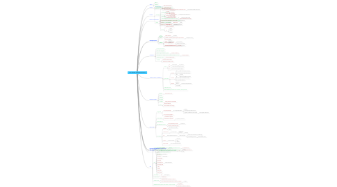 Mind Map: Intro to NoSQL & Cassandra, Ran Tavori