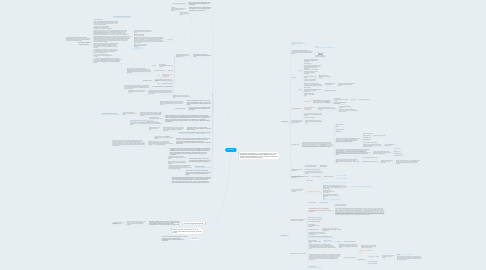 Mind Map: Behelpful2