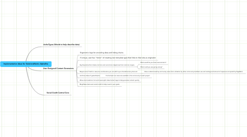 Mind Map: Implementation ideas for SolutionsMatrix AlphaSite