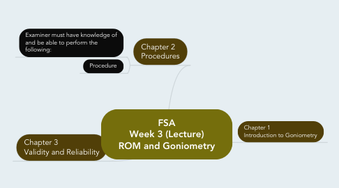 Mind Map: FSA Week 3 (Lecture) ROM and Goniometry