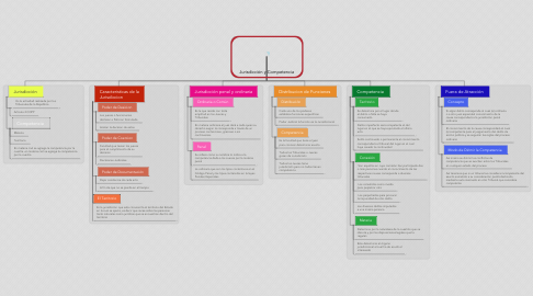 Mind Map: Jurisdicción y Competencia