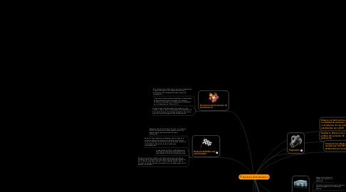 Mind Map: Seminario de Graduación II