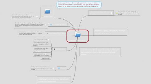 Mind Map: los actos conclusivos