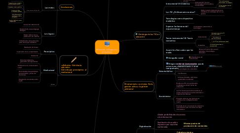 Mind Map: Educación a Distancia y  Virtualidad.