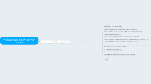 Mind Map: Como Fazer o Processo de Isenção na Compra deCarros 0Km e Seminovos para a Pessoa comDeficiência