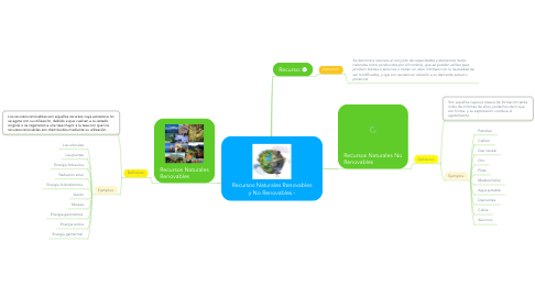 Mind Map: Recursos Naturales Renovables y No Renovables.-