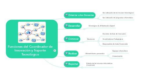 Mind Map: Funciones del Coordinador de Innovación y Soporte Tecnológico