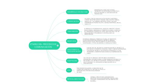 Mind Map: ETAPAS DEL PROCESO DE COMUNICACIÒN