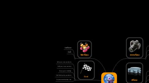 Mind Map: สิ่งที่ชอบ