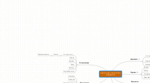 Mind Map: Центр новых технологий и разработок