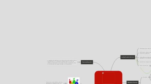 Mind Map: Modelo mental Ingenieria Sistemas