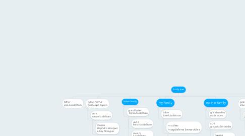 Mind Map: family tree