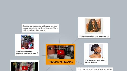 Mind Map: TRENZAS AFRICANAS