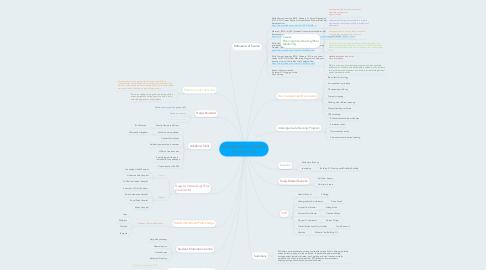 Mind Map: BACHELOR OF SCIENCE (Nursing) C33