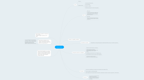 Mind Map: Escencia Shot