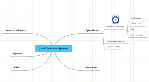 Mind Map: Lead Generation Systems