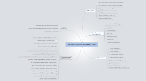 Mind Map: Personal Information Management  (PIM)