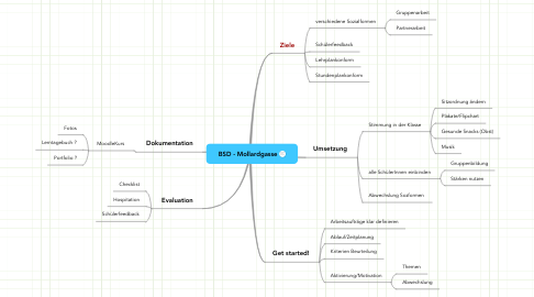 Mind Map: BSD - Mollardgasse