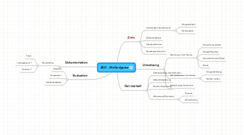 Mind Map: BSD - Mollardgasse