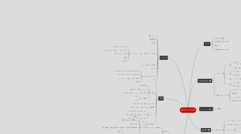 Mind Map: ありんくりん市