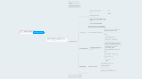 Mind Map: Planeamiento didáctico