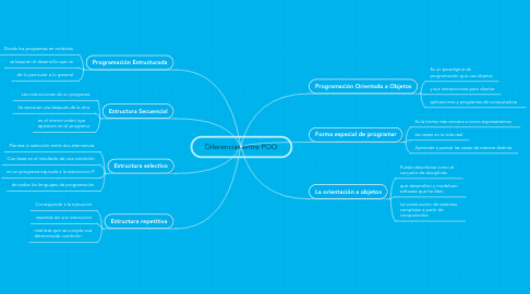 Mind Map: Diferencias entre POO