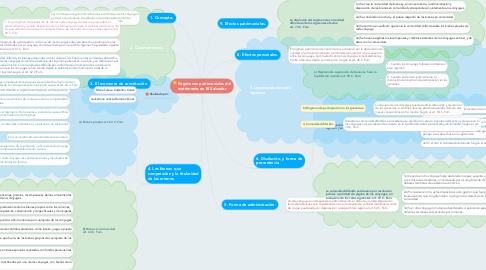 Mind Map: Regímenes patrimoniales del matrimonio en El Salvador